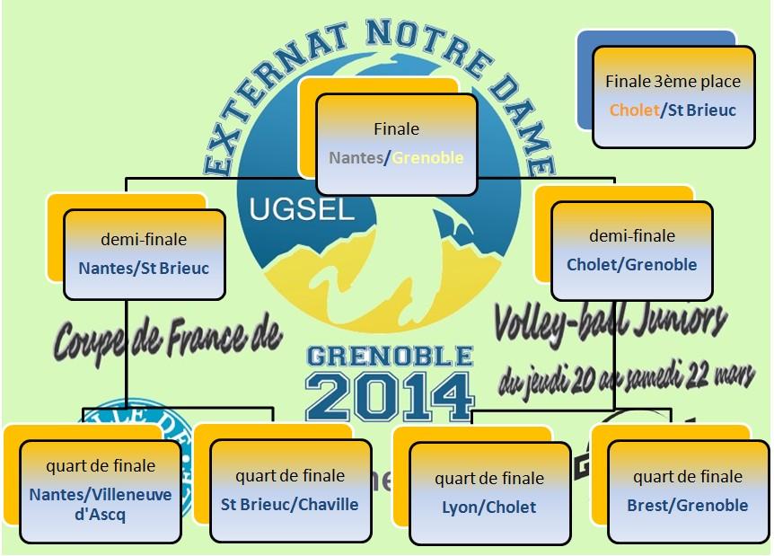 Le classement de la coupe de france ugsel juniors 2014 - Classement de la coupe de france ...